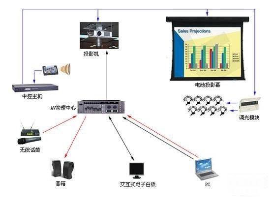 多媒体会议室结构图